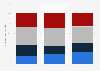 Präferenz für spezifische Medieninhalte nach Bildungsstand im Jahr 2009