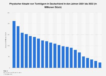 Musikabsatz in Deutschland bis 2017
