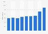 Umsatz von DB Schenker bis 2018