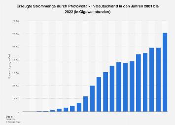 Photovoltaik -  Stromerzeugung in Deutschland bis 2018