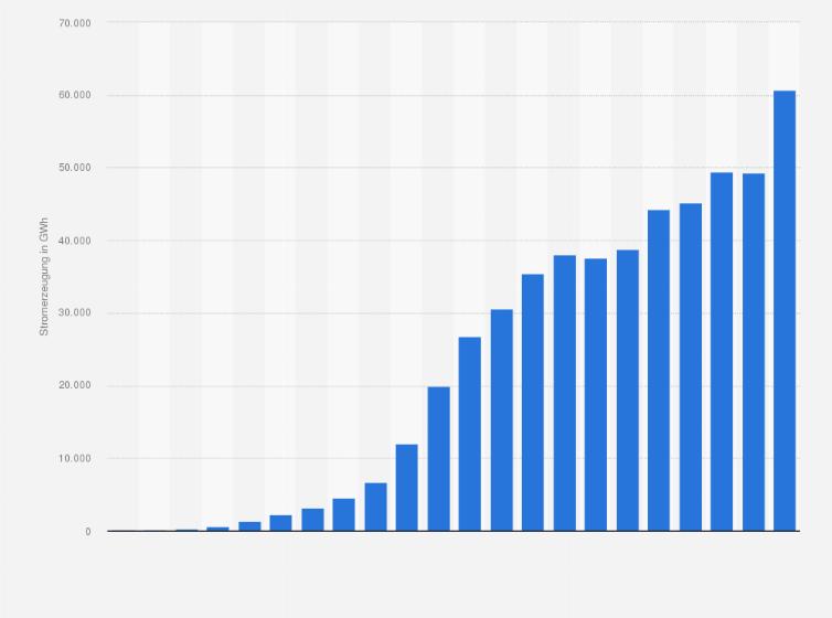 Statistiken zum Thema Photovoltaik | Statista