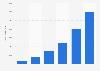 Werbekunden von Google 2003-2008
