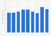 Volumen der Luftfracht von DB Schenker bis 2018