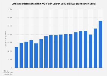 Umsatz der Deutsche Bahn AG bis 2018