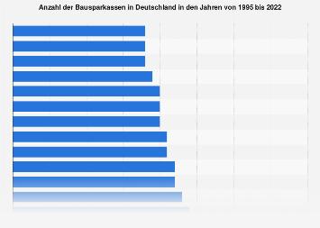 Anzahl der Bausparkassen in Deutschland bis 2017