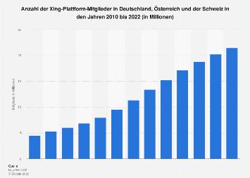 Mitglieder von Xing in Deutschland, Österreich und Schweiz bis 2017