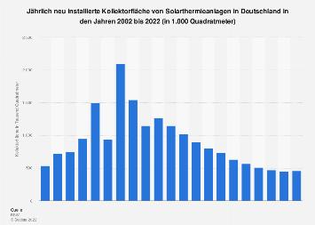 Solarthermie - Jährlich neu installierte Kollektorfläche in Deutschland bis 2016