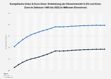 Gesamtbevölkerung in EU und Euro-Zone 2018