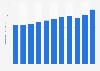 Bruttoinlandsprodukt (BIP) von Österreich bis 2016