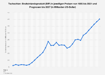 Bruttoinlandsprodukt (BIP) in Tschechien bis 2018
