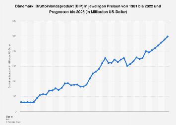 Bruttoinlandsprodukt (BIP) in Dänemark bis 2018
