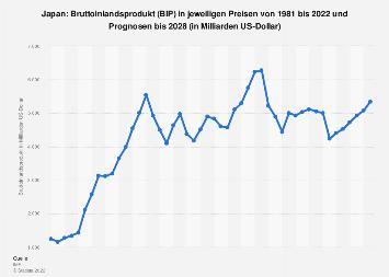 Bruttoinlandsprodukt (BIP) in Japan bis 2024