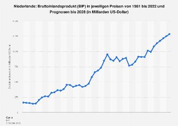 Bruttoinlandsprodukt (BIP) in den Niederlanden bis 2018