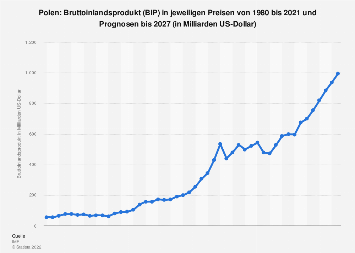 Bruttoinlandsprodukt (BIP) von Polen bis 2024