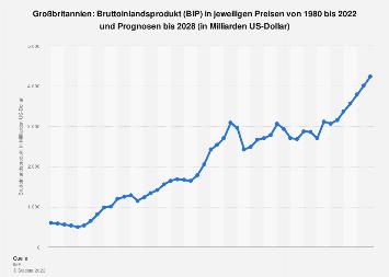 Bruttoinlandsprodukt (BIP) in Großbritannien bis 2018