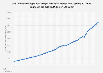 Bruttoinlandsprodukt (BIP) in den USA bis 2018