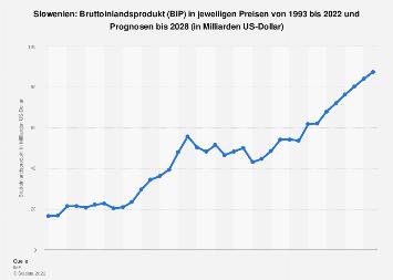 Bruttoinlandsprodukt (BIP) von Slowenien bis 2018