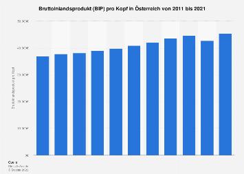 Bruttoinlandsprodukt (BIP) pro Kopf in Österreich bis 2017