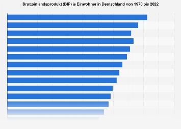 Bruttoinlandsprodukt (BIP) pro Kopf in Deutschland bis 2018
