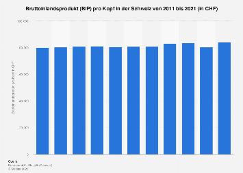 Bruttoinlandsprodukt (BIP) pro Kopf in der Schweiz bis 2018