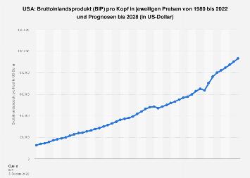 Bruttoinlandsprodukt (BIP) pro Kopf in den USA bis 2018