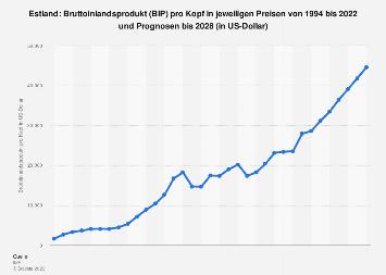 Bruttoinlandsprodukt (BIP) pro Kopf in Estland bis 2018