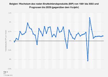 Wachstum des Bruttoinlandsprodukts (BIP) in Belgien bis 2018