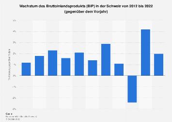 Wachstum des Bruttoinlandsprodukts (BIP) in der Schweiz bis 2017