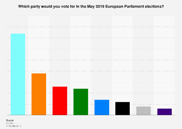 UK voting intention in the European Parliament elections as of May 2019