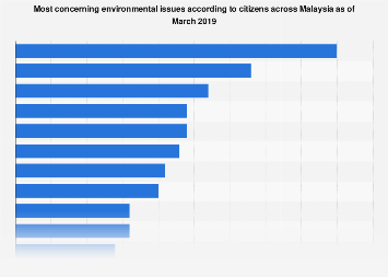Malaysia Leading Environmental Issues 2019 Statista
