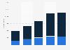 Annual Amazon app downloads in Belgium 2015-2018