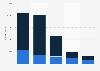 Annual Facebook app downloads in Belgium 2015-2018