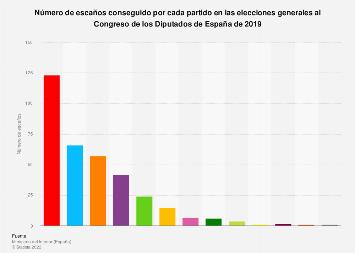 Resultado de las elecciones al Congreso: escaños conseguidos por cada partido en 2019