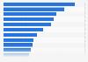 Umfrage in den USA zum Besitz von Unerhaltungselektronik 2019