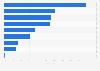 Umfrage in den USA zu genutzen Arten von Online-Angeboten 2019