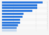Umfrage in den USA zu Online- vs. Offlinekäufen nach Produkt 2019
