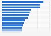 Umfrage in den USA zum Interesse an Produkten/Dienstleistungen 2019