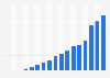 Veepee : chiffre d'affaires annuel 2002-2018