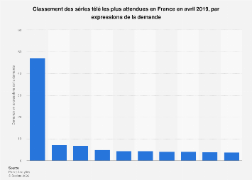 Top dix des séries les plus attendues en France en avril 2019