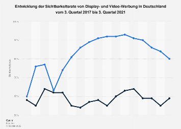 Sichtbarkeit von Display- und Video-Werbung in Deutschland bis zum 4. Quartal 2019