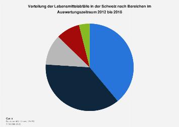 Anteil der Lebensmittelabfälle in der Schweiz nach Bereichen 2018