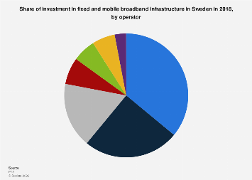 Investment in fixed and mobile broadband infrastructure in Sweden 2018, by operator