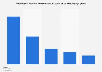 Share of active Twitter users in Japan 2018, by age group