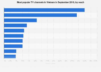 Vietnam: most popular TV channels by reach 2018   Statista