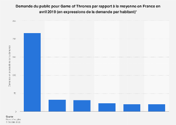 Demande du public pour Game of Thrones par rapport à la moyenne en France 2019