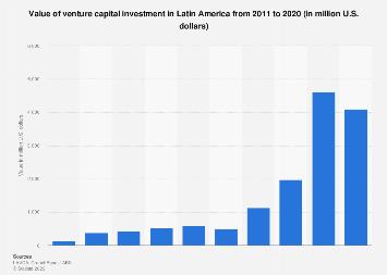 Latin America: value of venture capital investment 2011-2018
