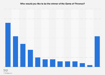 Italy: favorite winners for Game of Thrones 2019