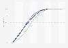 Bevölkerungsverteilung nach Entfernung zum nächsten Krankenhaus in Hessen 2016