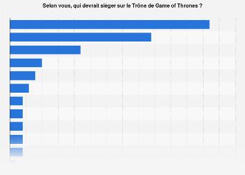 Personnage de Game of Thrones qui montera sur le trône selon les Américains 2019