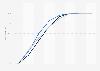 Bevölkerungsverteilung nach Entfernung zum nächsten Krankenhaus in Sachsen 2016